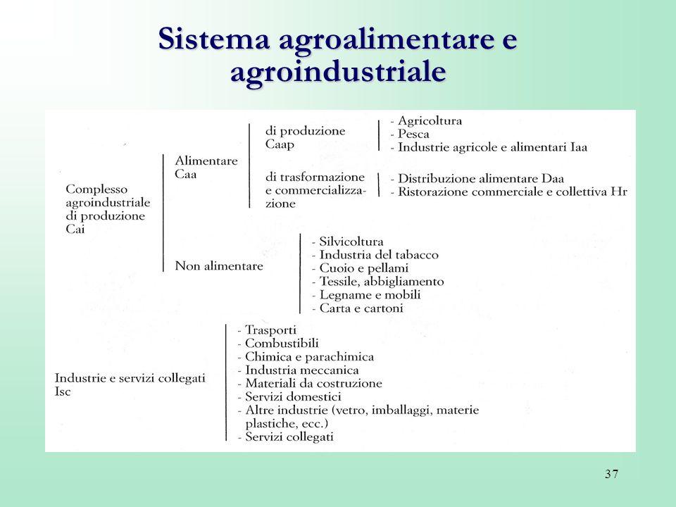 Sistema agroalimentare e agroindustriale