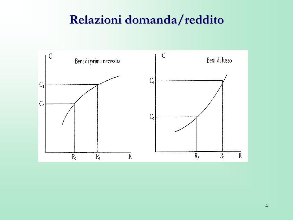 Relazioni domanda/reddito