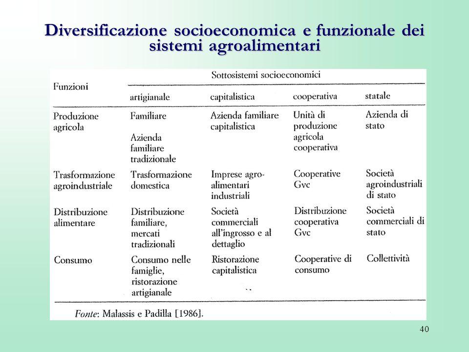 Diversificazione socioeconomica e funzionale dei sistemi agroalimentari