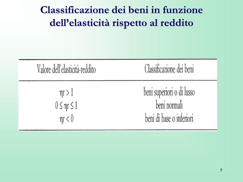 Classificazione dei beni in funzione dell'elasticità rispetto al reddito