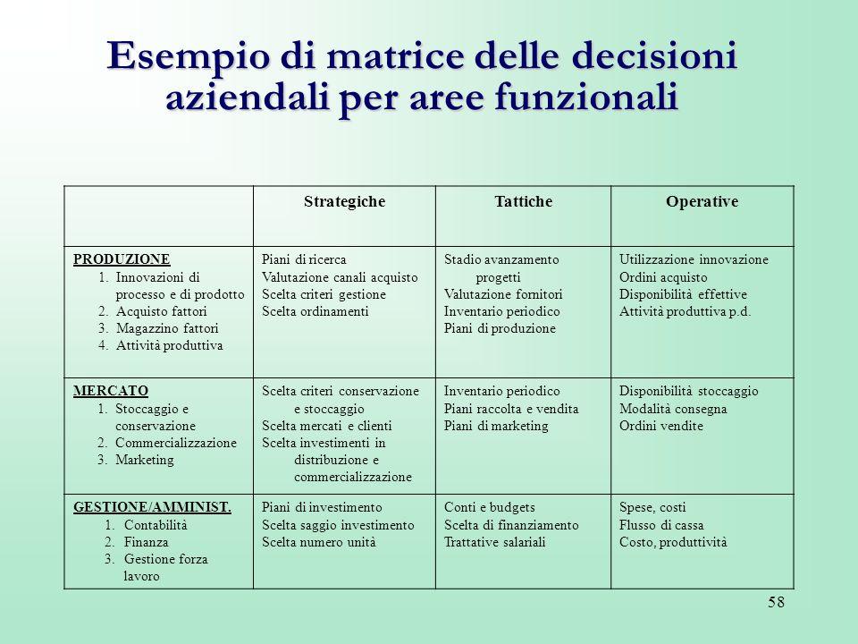 Esempio di matrice delle decisioni aziendali per aree funzionali