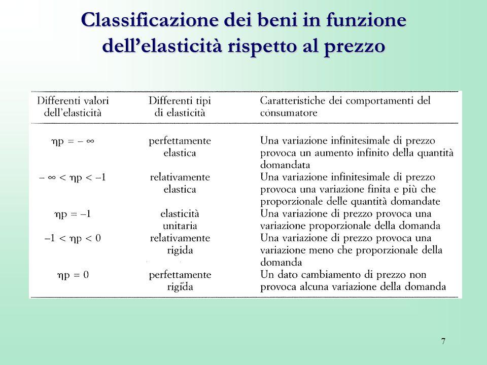 Classificazione dei beni in funzione dell'elasticità rispetto al prezzo