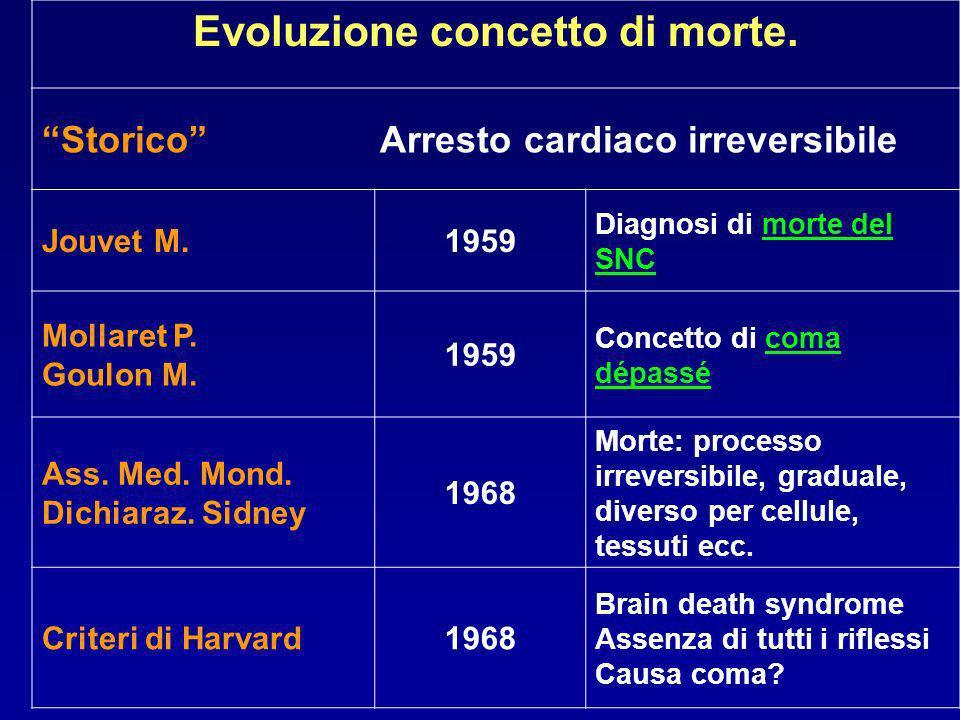 Evoluzione concetto di morte.
