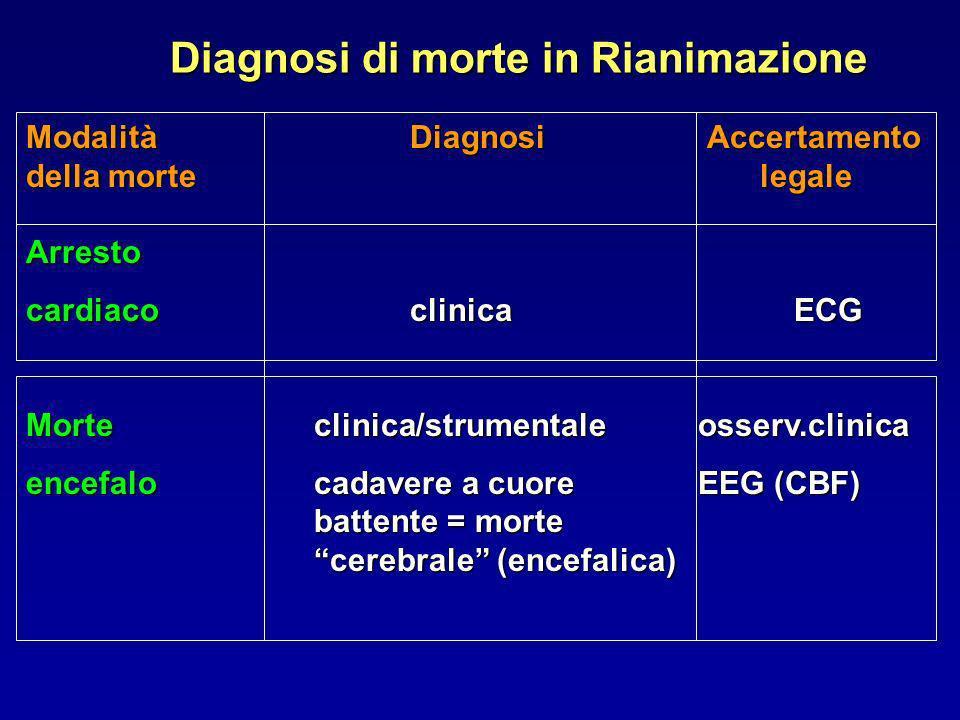 Diagnosi di morte in Rianimazione
