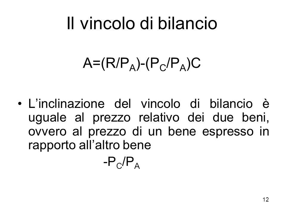 Il vincolo di bilancio A=(R/PA)-(PC/PA)C