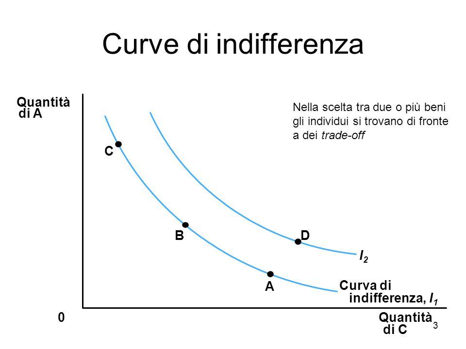 Curve di indifferenza Quantità di A C B D I2 A Curva di
