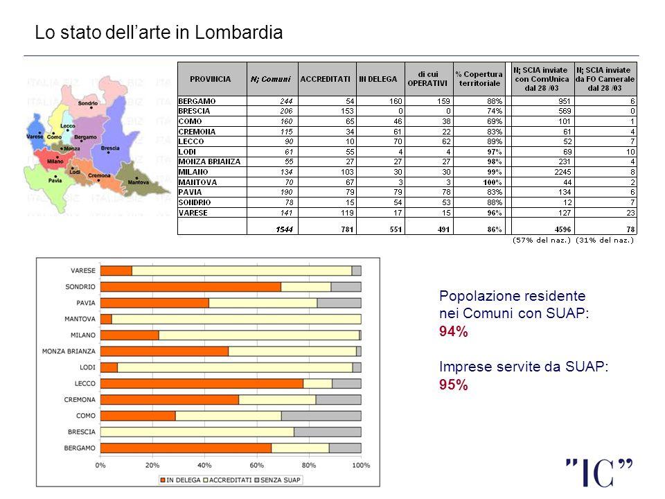 Lo stato dell'arte in Lombardia