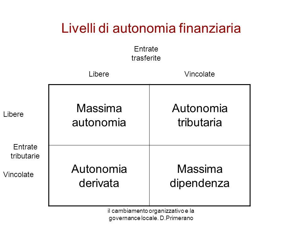 Livelli di autonomia finanziaria