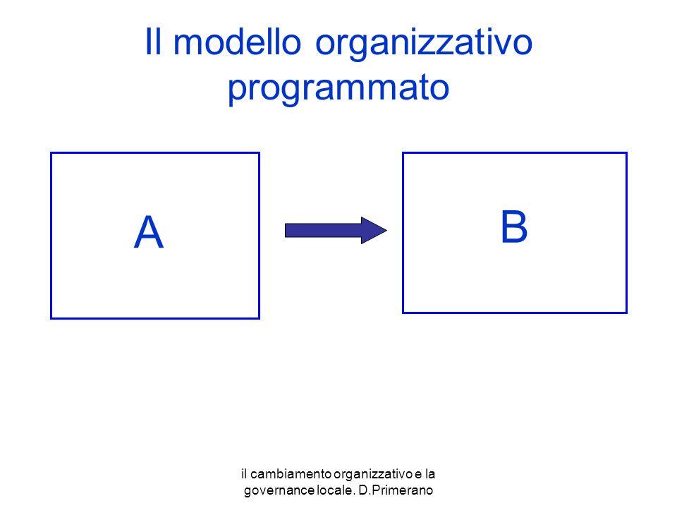 Il modello organizzativo programmato