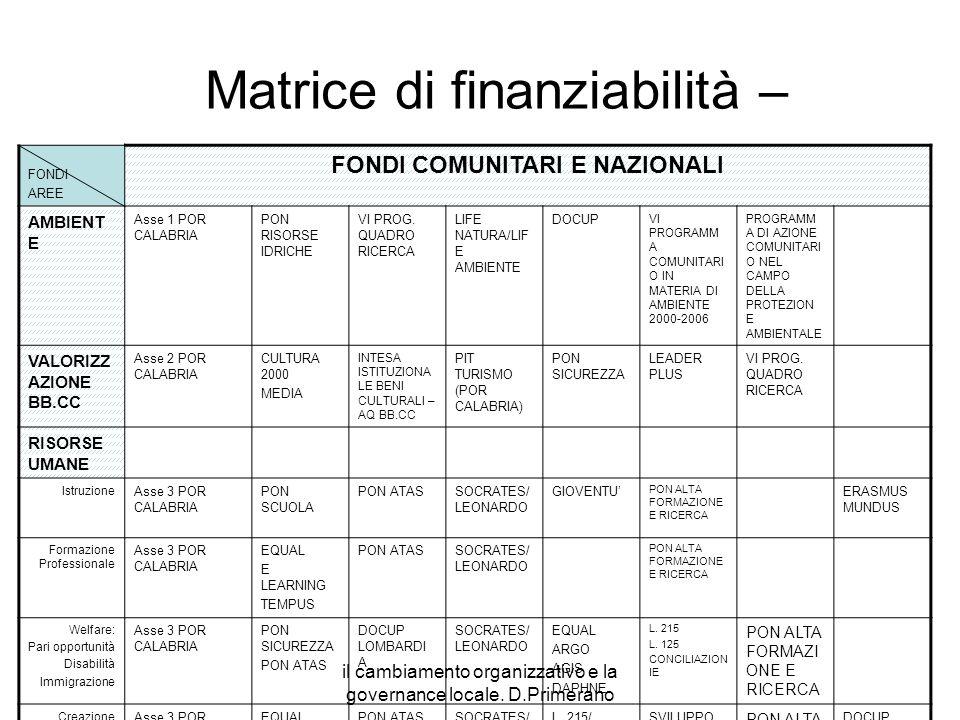 Matrice di finanziabilità –