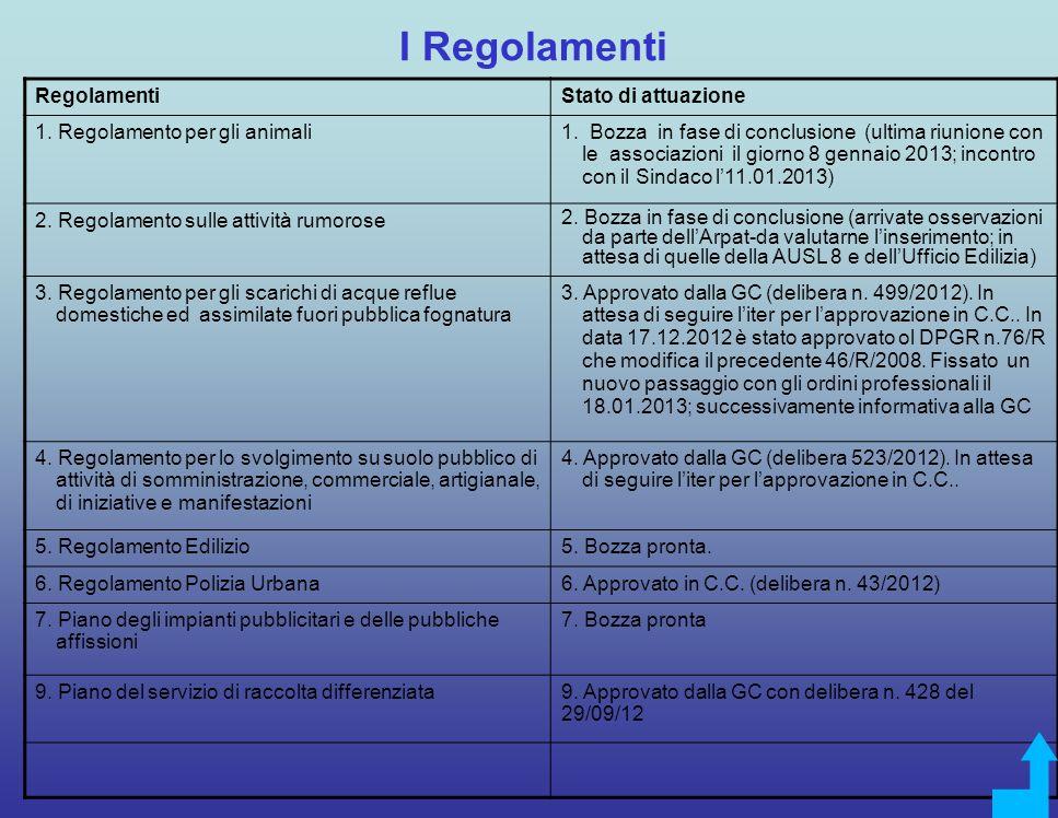 I Regolamenti Regolamenti Stato di attuazione