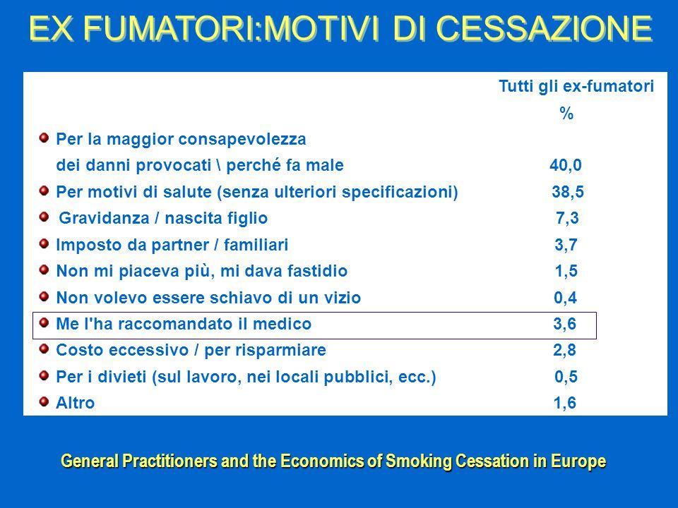 EX FUMATORI:MOTIVI DI CESSAZIONE