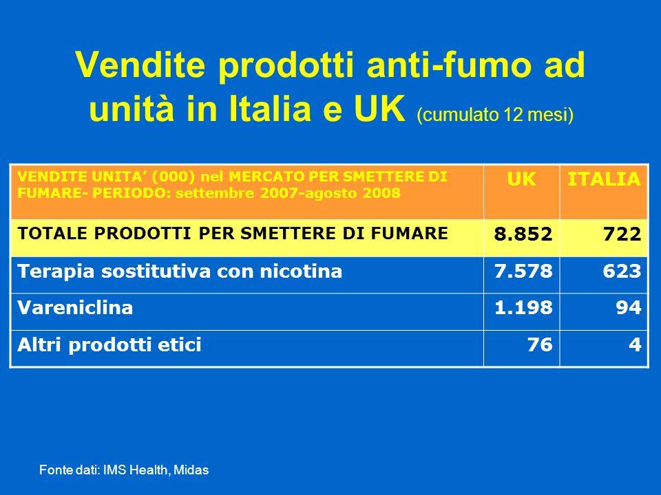 Vendite prodotti anti-fumo ad unità in Italia e UK (cumulato 12 mesi)