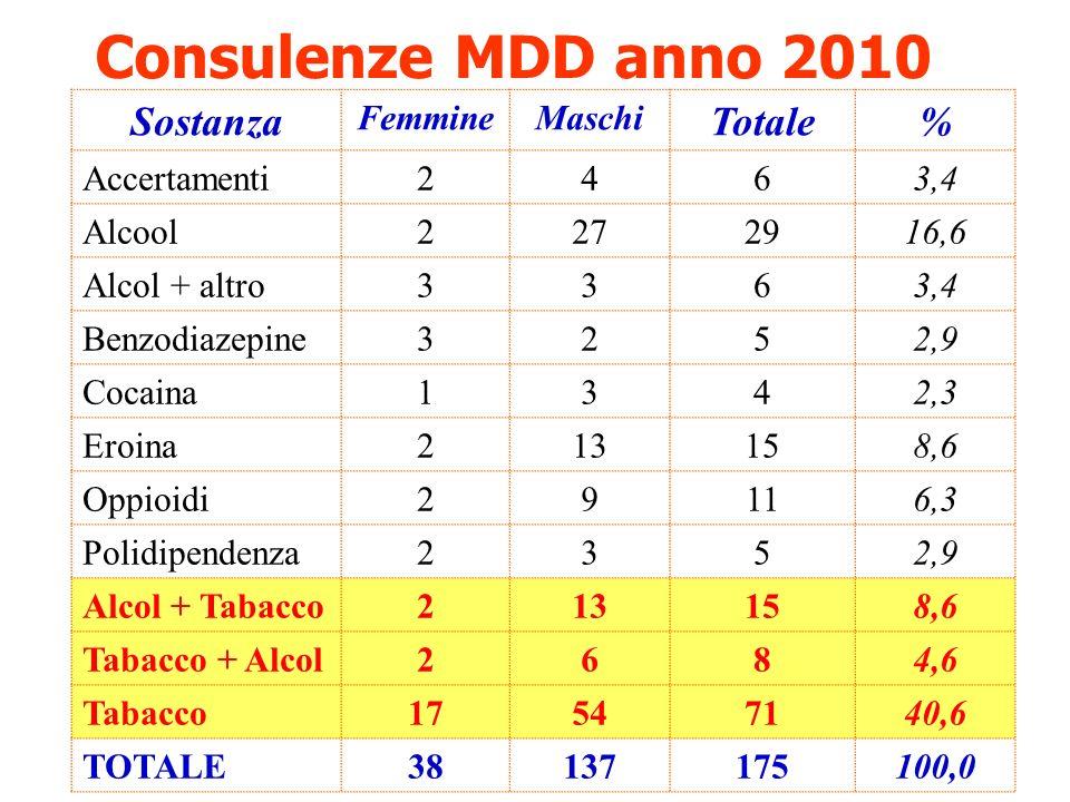 Consulenze MDD anno 2010 Sostanza Totale % Femmine Maschi Accertamenti