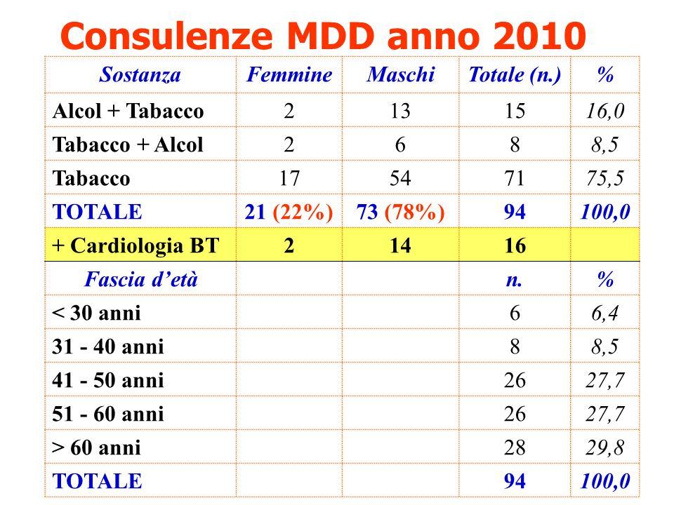 Consulenze MDD anno 2010 Sostanza Femmine Maschi Totale (n.) %