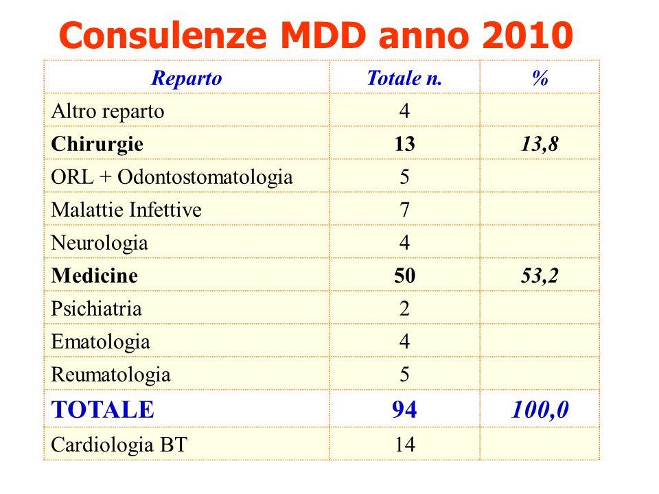 Consulenze MDD anno 2010 TOTALE 94 100,0 Reparto Totale n. %