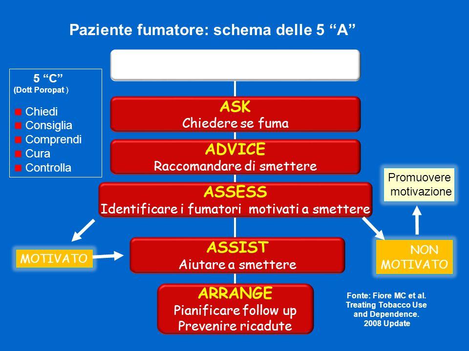 Paziente fumatore: schema delle 5 A Paziente in ambulatorio/H