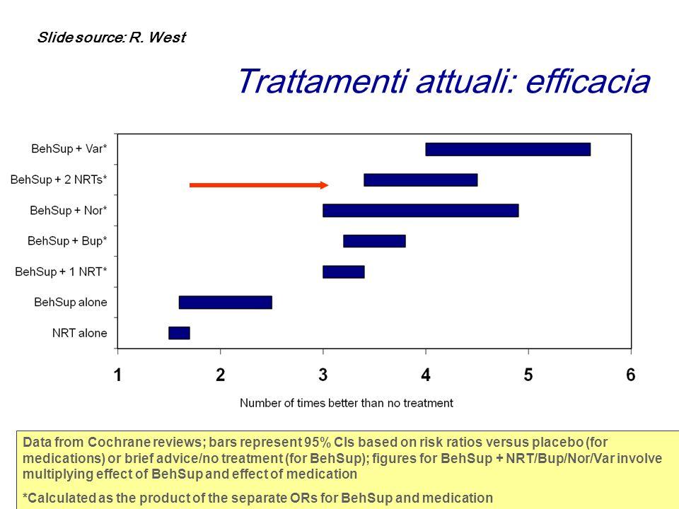 Trattamenti attuali: efficacia