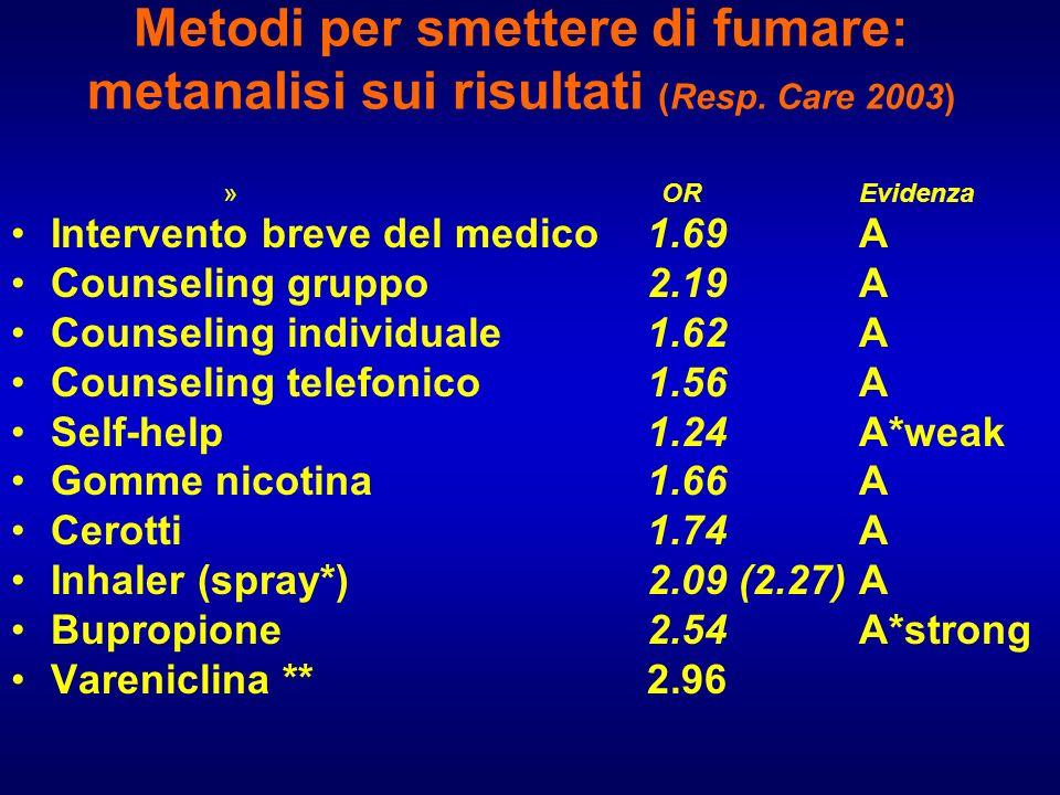 Metodi per smettere di fumare: metanalisi sui risultati (Resp