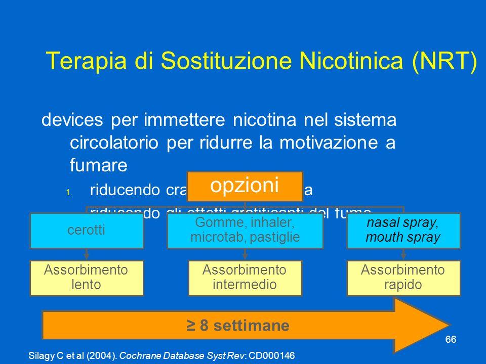 Terapia di Sostituzione Nicotinica (NRT)