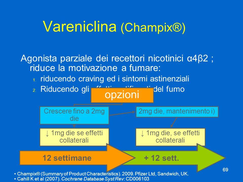 Vareniclina (Champix®)