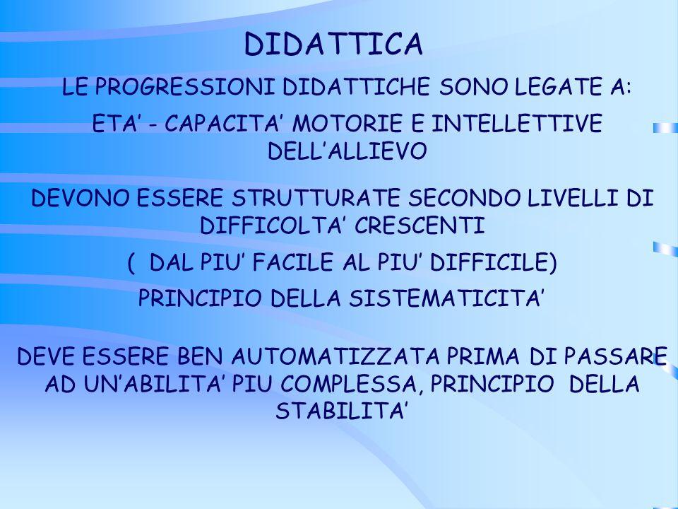 DIDATTICA LE PROGRESSIONI DIDATTICHE SONO LEGATE A: