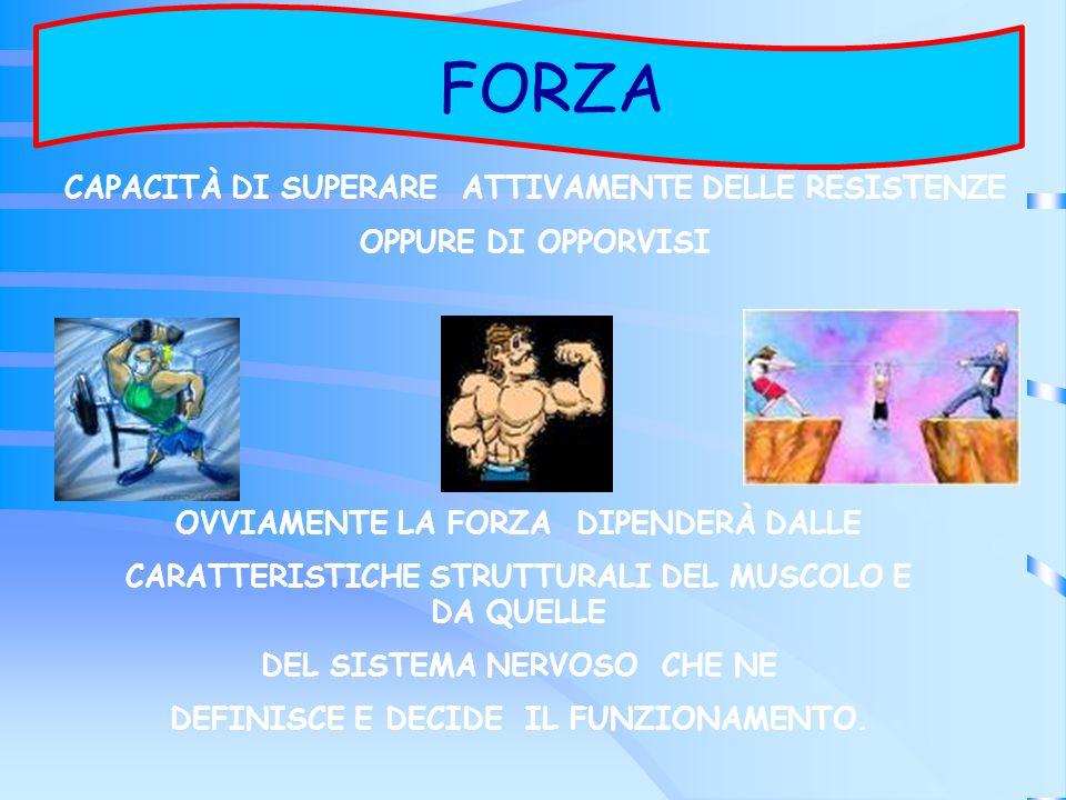 FORZA FORZA CAPACITÀ DI SUPERARE ATTIVAMENTE DELLE RESISTENZE