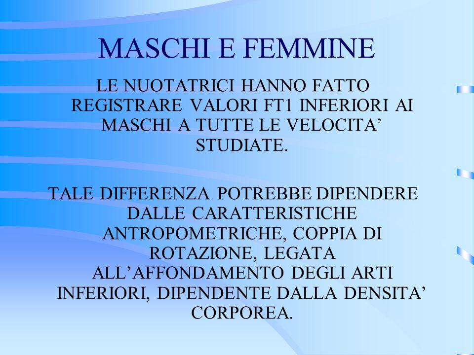 MASCHI E FEMMINE LE NUOTATRICI HANNO FATTO REGISTRARE VALORI FT1 INFERIORI AI MASCHI A TUTTE LE VELOCITA' STUDIATE.