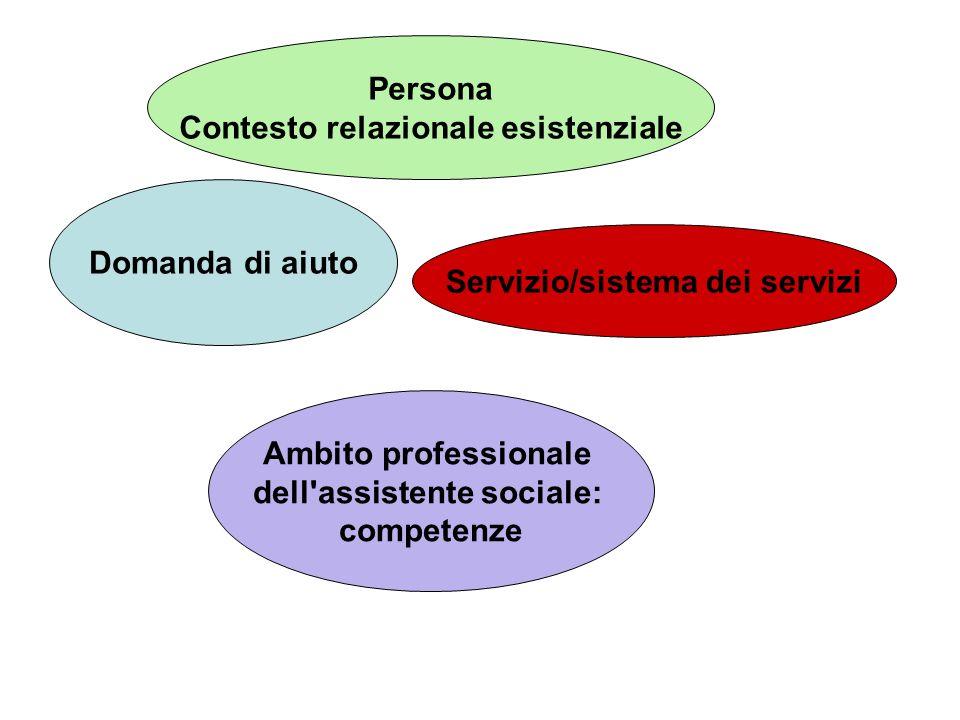, Persona Contesto relazionale esistenziale Domanda di aiuto