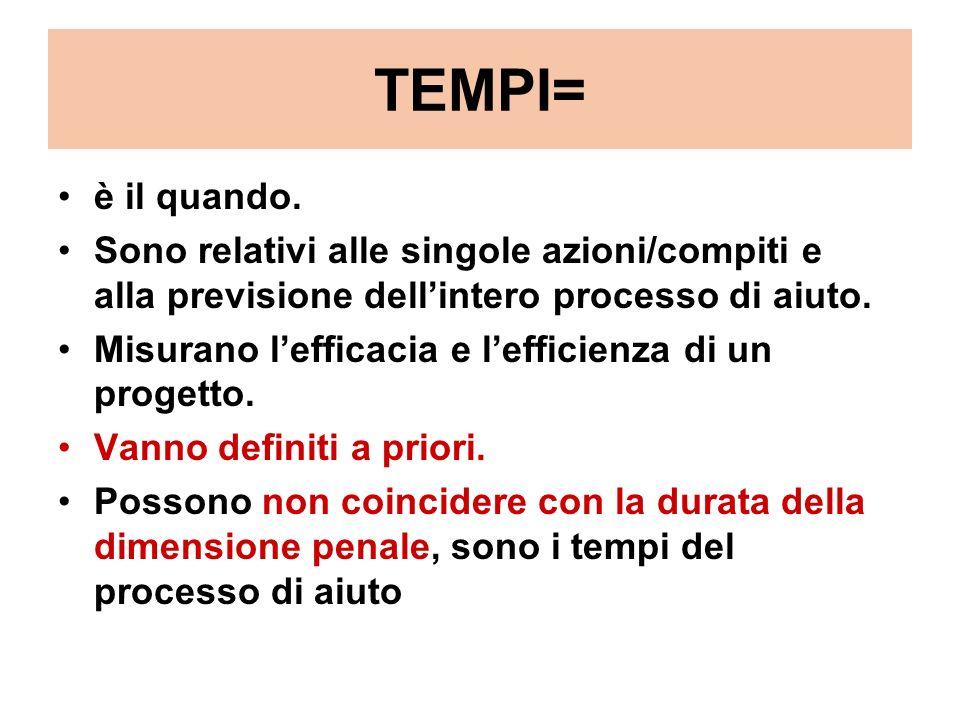 TEMPI= è il quando. Sono relativi alle singole azioni/compiti e alla previsione dell'intero processo di aiuto.
