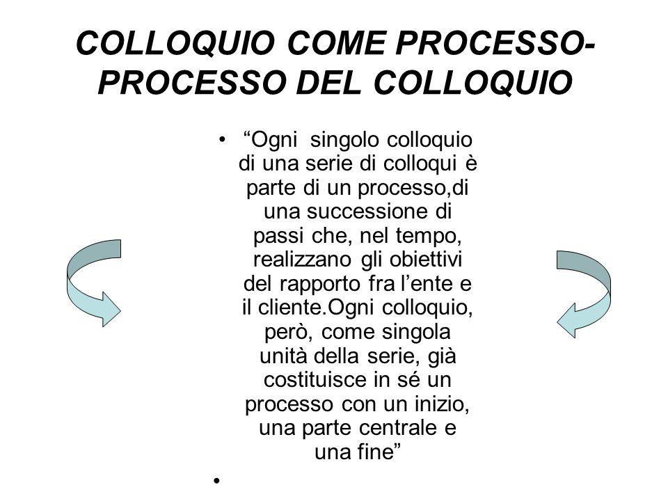 COLLOQUIO COME PROCESSO- PROCESSO DEL COLLOQUIO