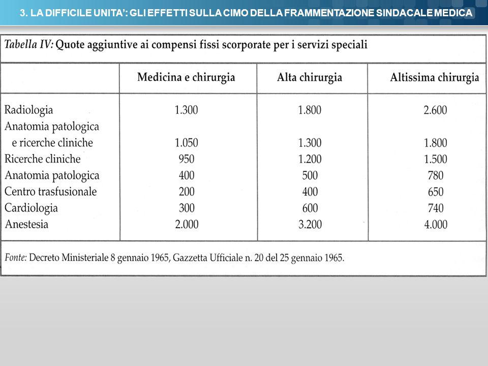 3. LA DIFFICILE UNITA': GLI EFFETTI SULLA CIMO DELLA FRAMMENTAZIONE SINDACALE MEDICA