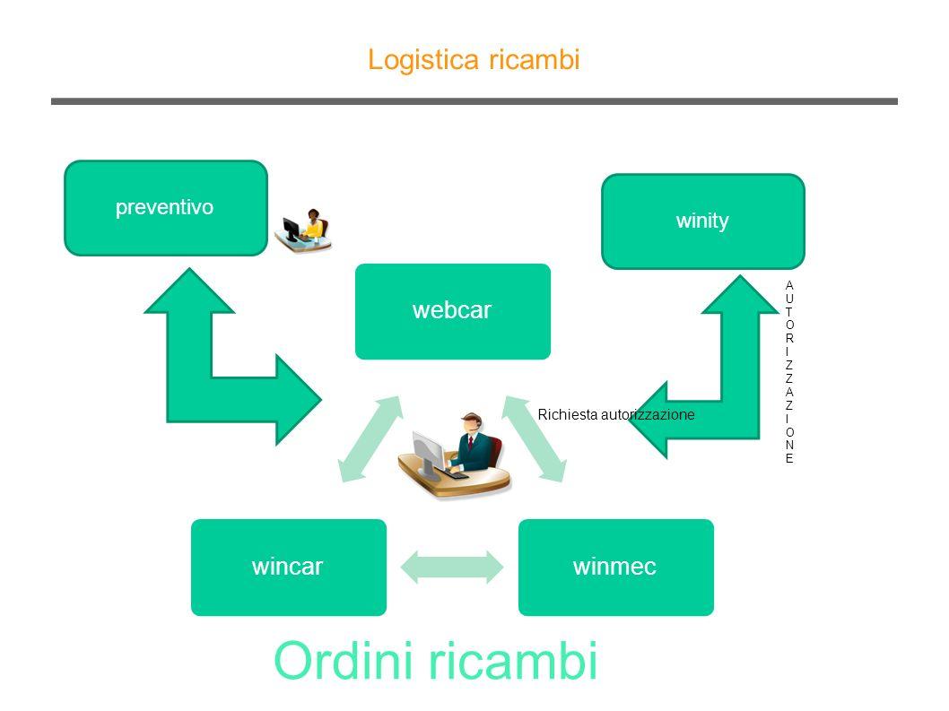 Ordini ricambi Logistica ricambi webcar winmec wincar preventivo