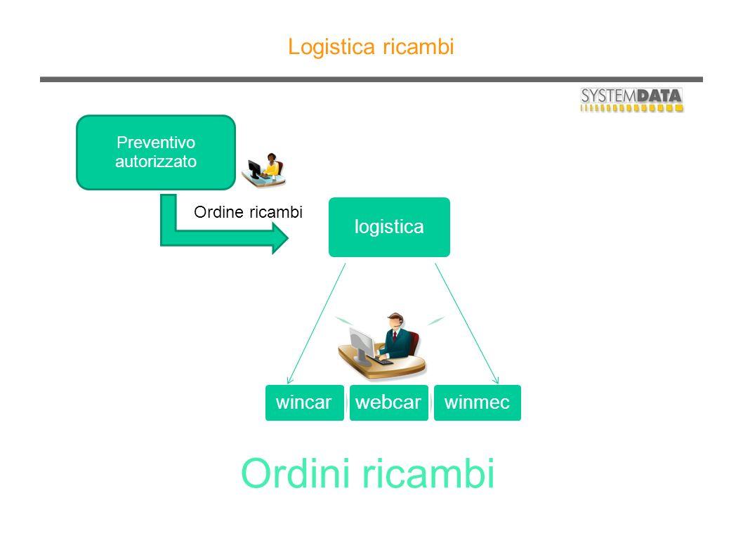 Ordini ricambi Logistica ricambi logistica winmec wincar Preventivo