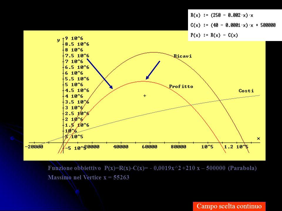 Funzione obbiettivo P(x)=R(x)-C(x)= - 0,0019x^2 +210 x – 500000 (Parabola)
