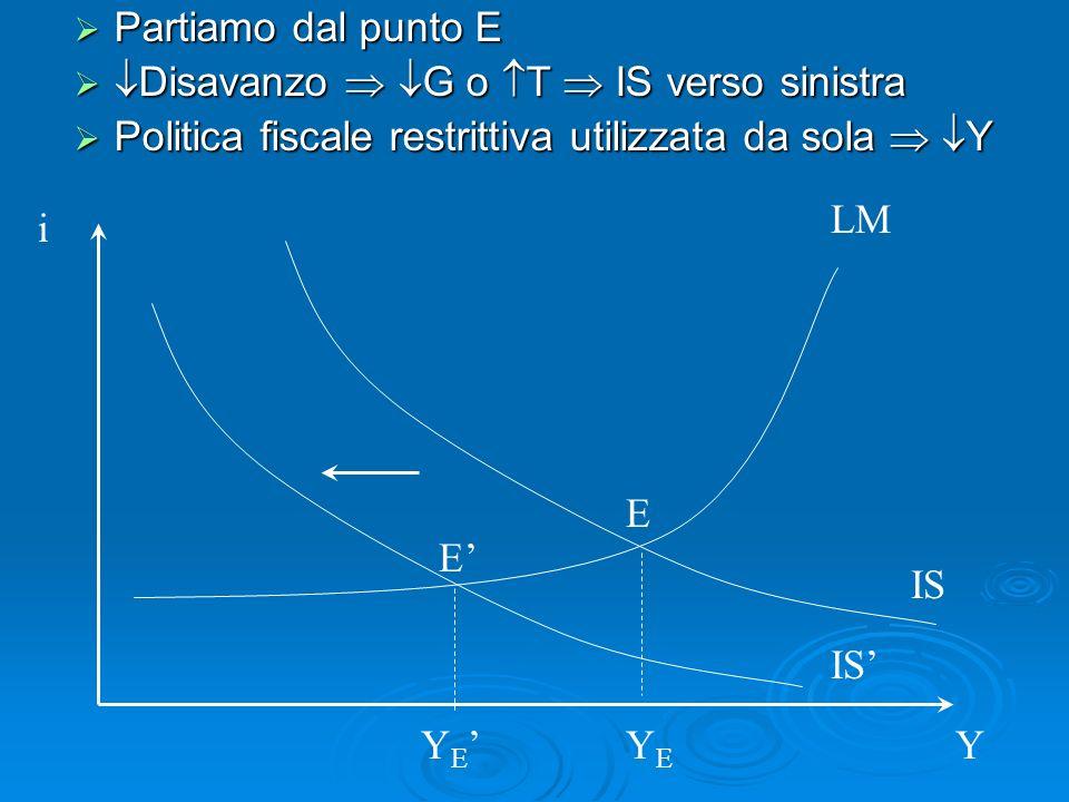 Partiamo dal punto E Disavanzo  G o T  IS verso sinistra. Politica fiscale restrittiva utilizzata da sola  Y.