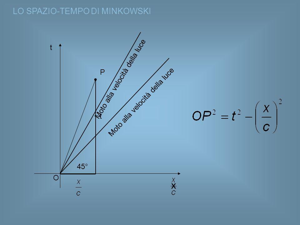 x LO SPAZIO-TEMPO DI MINKOWSKI t Moto alla velocità della luce P