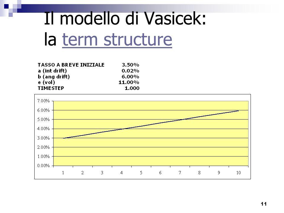 Il modello di Vasicek: la term structure