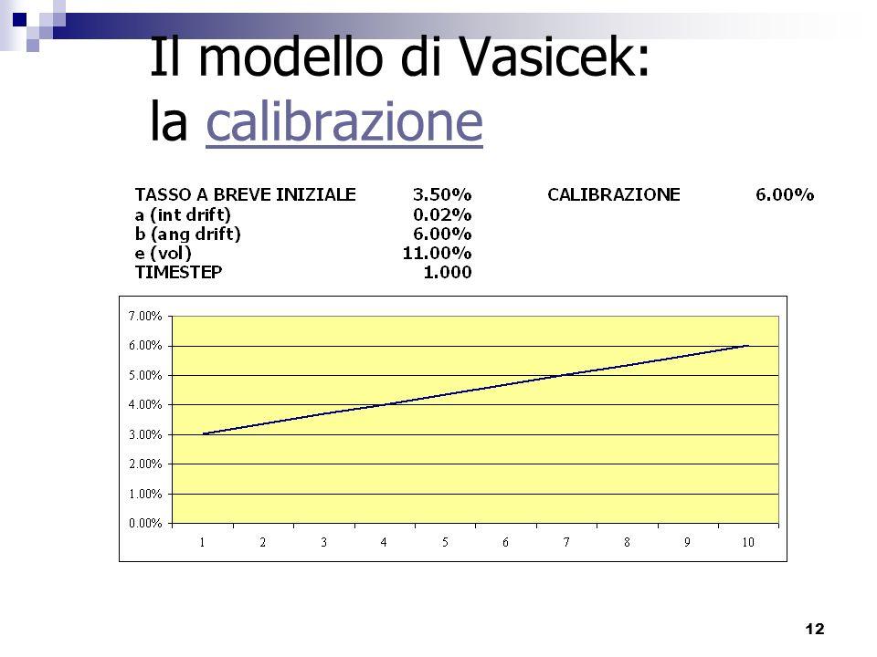 Il modello di Vasicek: la calibrazione