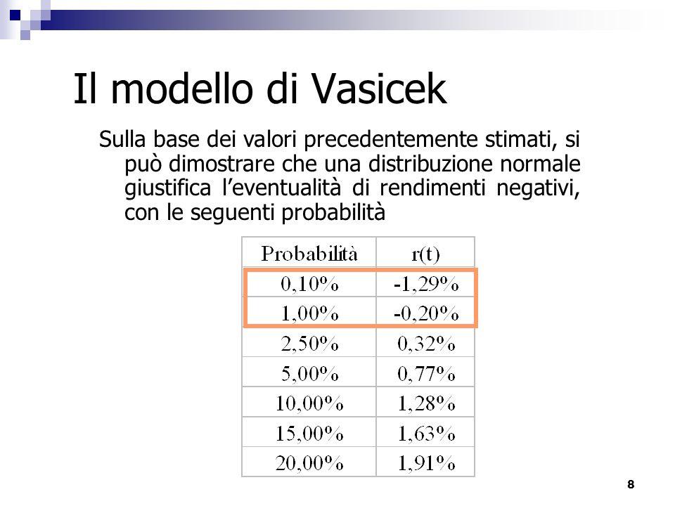 Il modello di Vasicek