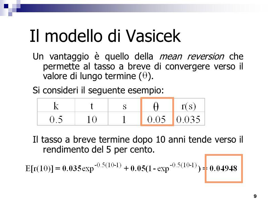 Il modello di Vasicek Un vantaggio è quello della mean reversion che permette al tasso a breve di convergere verso il valore di lungo termine ( ).