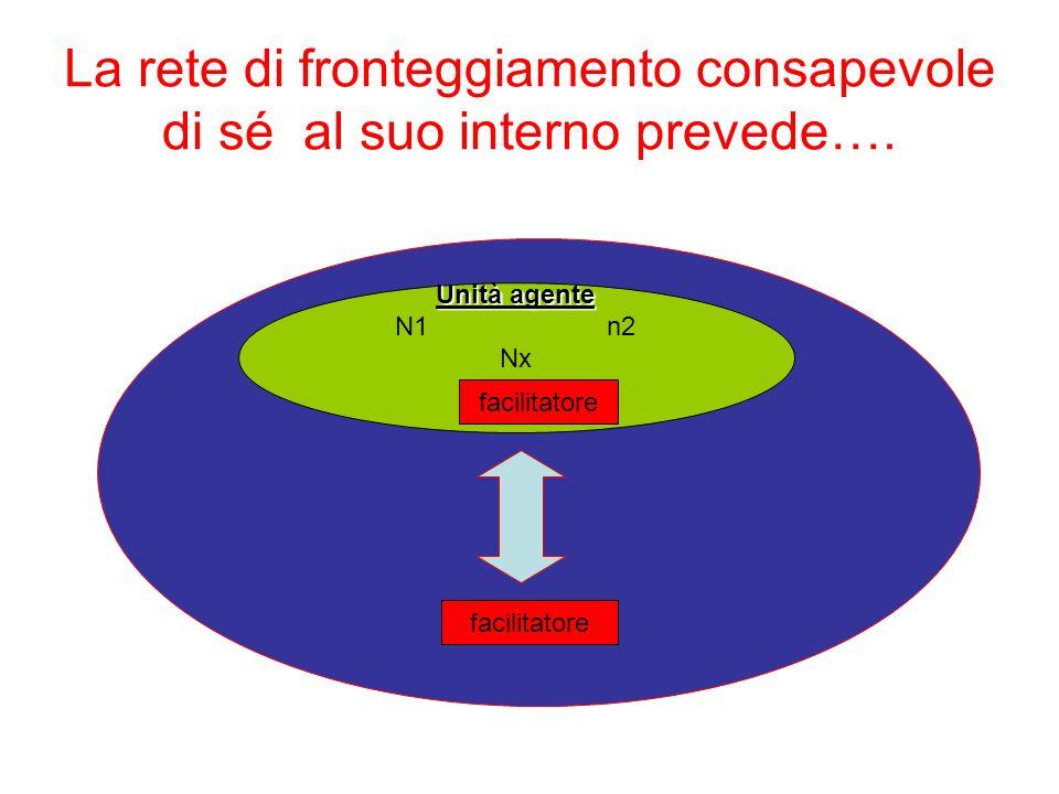 La rete di fronteggiamento consapevole di sé al suo interno prevede….