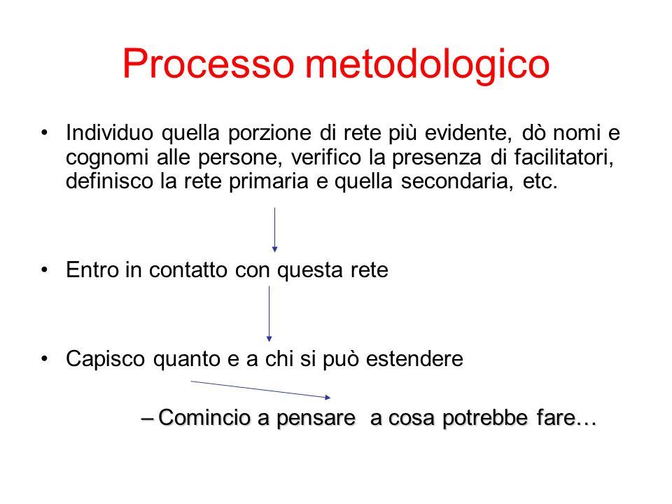 Processo metodologico