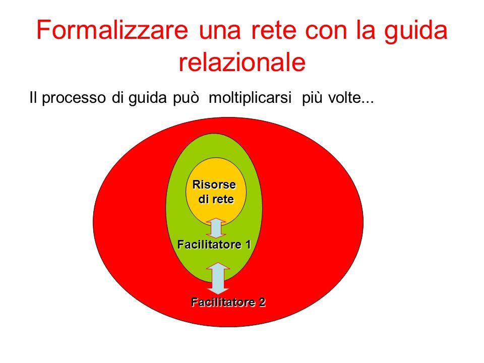 Formalizzare una rete con la guida relazionale