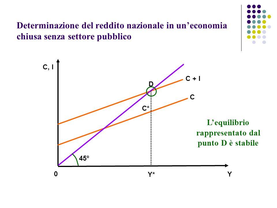 L'equilibrio rappresentato dal punto D è stabile
