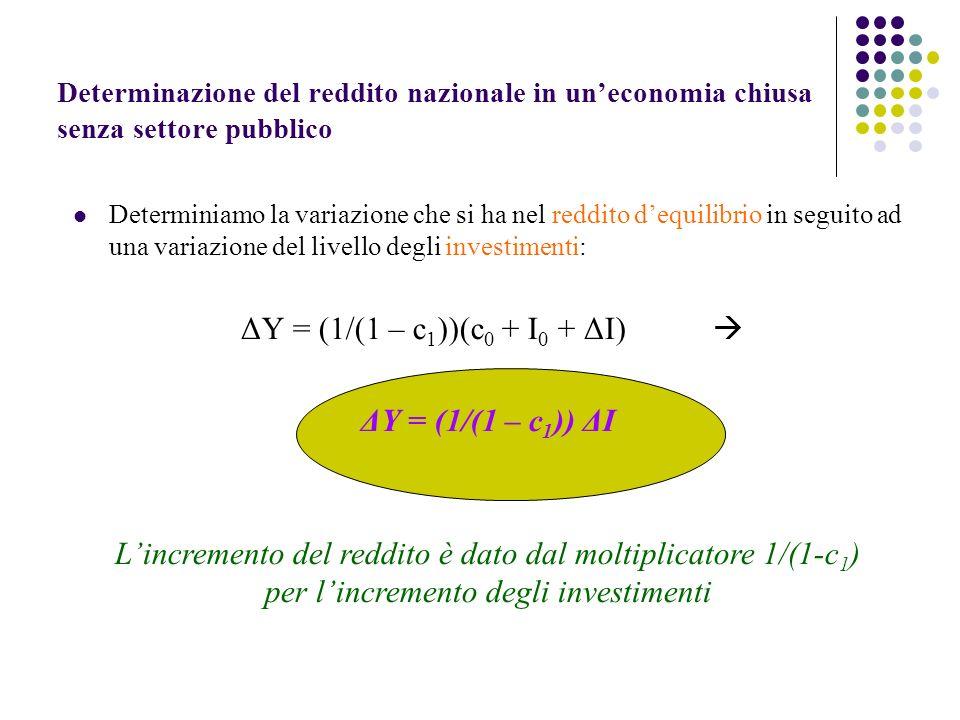 L'incremento del reddito è dato dal moltiplicatore 1/(1-c1)