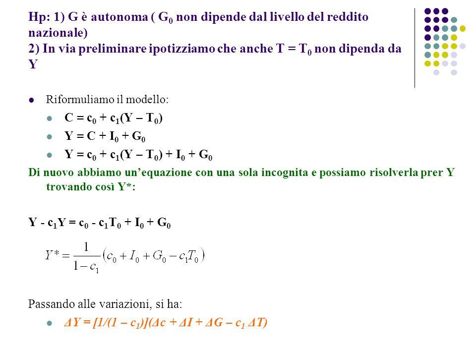 Hp: 1) G è autonoma ( G0 non dipende dal livello del reddito nazionale) 2) In via preliminare ipotizziamo che anche T = T0 non dipenda da Y