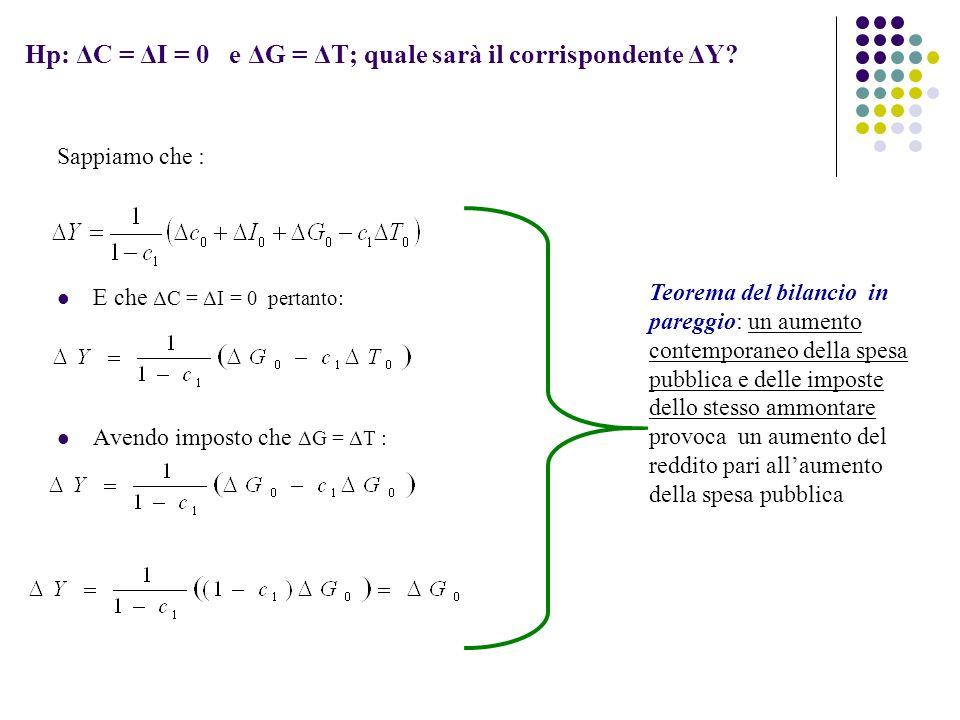 Hp: ΔC = ΔI = 0 e ΔG = ΔT; quale sarà il corrispondente ΔY