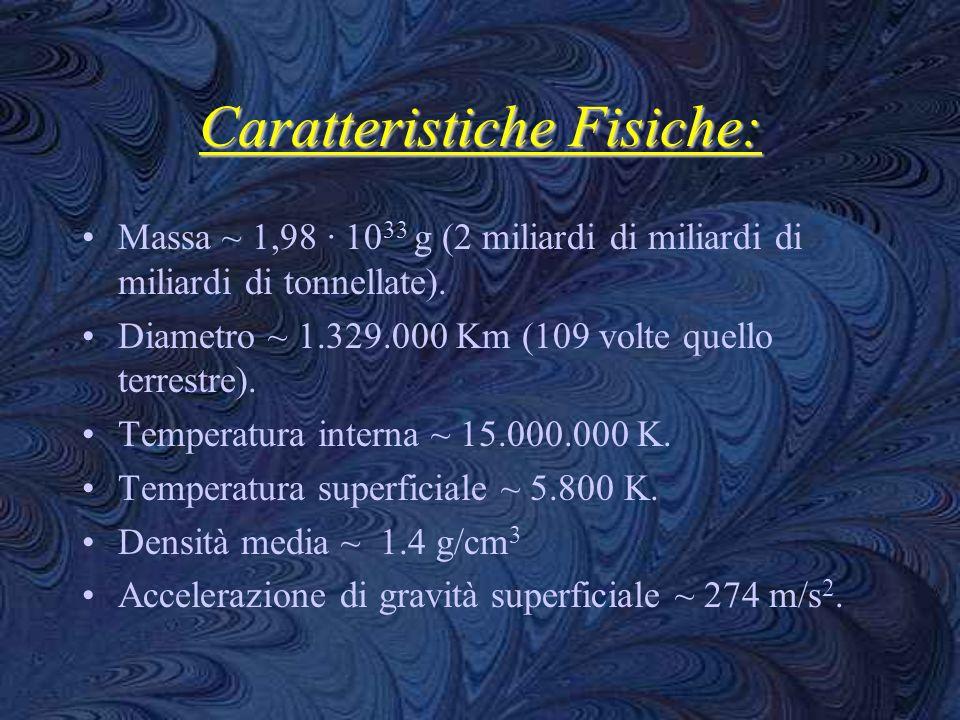 Caratteristiche Fisiche: