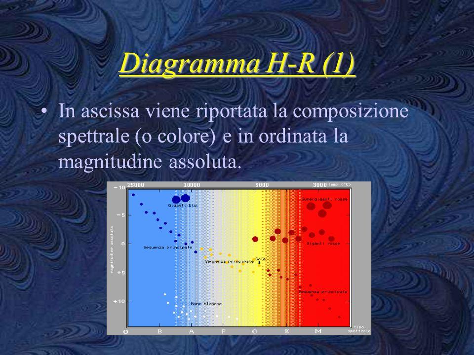 Diagramma H-R (1)In ascissa viene riportata la composizione spettrale (o colore) e in ordinata la magnitudine assoluta.